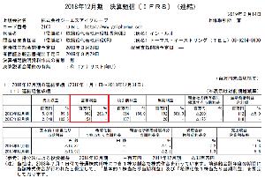 2160 - (株)ジーエヌアイグループ > 日本テクノロジー Fast 50」で12 位を受賞 > 284.03%の収益(売上高