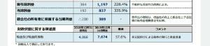 2160 - (株)ジーエヌアイグループ ひょっとして投資した全部の会社から利益をあげてるのかな