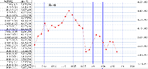 2160 - (株)ジーエヌアイグループ 2/21付け信用買い残高 3分割後の記録です ◇激減です 今週分も相当減ってるかもしれないです  後