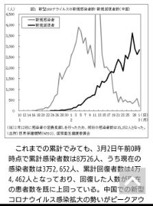 2160 - (株)ジーエヌアイグループ 中国の回復者数は四万人越え。 順調に工場も稼働で今期も増収増益でしょう。  ここらで中国が落ち着いた