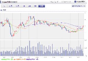 3168 - 黒谷(株) たまには10年チャートで、銅価格を見ることも大切。