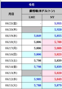 3168 - 黒谷(株) NY銅は6000近くまで迫っているので、その影響を受けてもらいたいものです。