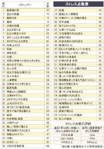 元  和歌山人 ストレスって  頻繁に感じますか? ストレスの点数表ってのがあったので