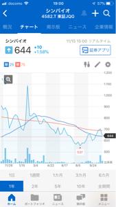 9263 - (株)ビジョナリーホールディングス 7月1日に4→1に株式併合したシンバイオも数ヶ月経過して、併合前の株価に回復してきた。ここ
