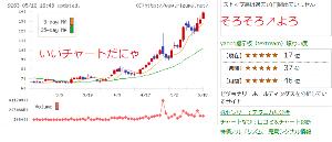 9263 - (株)ビジョナリーホールディングス いいチャートだにゃ ストップ高 一回ぐらい いいんじゃにゃ 来週が楽しみだにゃ