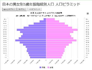 8909 - (株)シノケングループ 日本の年齢別人口構成ピラミッドを貼ってみた。 第2次ベビーブームの40台前半のピークに比べ20台前半