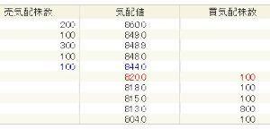 8909 - (株)シノケングループ 目先弱くて下落基調なら、今の時間、PTSで売り物が多くなって当然。 午後9時現在の売り気配は844円