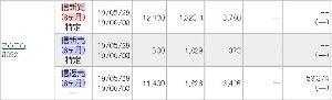 8909 - (株)シノケングループ 今日はZOZOだけで58,000円ほど稼いだ。 TOTALでは25万円程。 私にかまって欲しいのかや