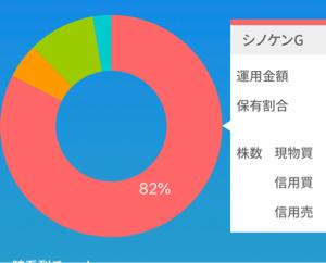 8909 - (株)シノケングループ シノケン率8割突破ー!