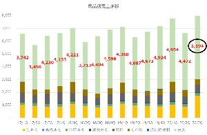2551 - マルサンアイ(株) 一番の利益の稼ぎ頭である豆乳の売上が過去最高。 豆乳ブーム&コロナでお家料理が増えたwith/aft