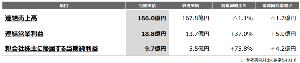 3548 - (株)バロックジャパンリミテッド 前年同期比でも十分好決算だった。 ボロック脱却だね。