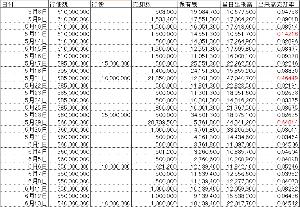 8918 - (株)ランド あ、間違えた。あと6個でいいのか。 102個だもんね。×5百万株=510百万株が残になる
