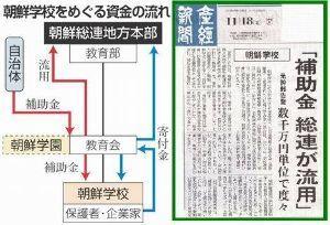 在日本朝鮮人総連合会(朝鮮総連) 920億円、踏み倒すのだろうなぁ