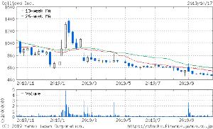 7776 - (株)セルシード 確実に下げが加速しとる