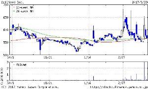 7776 - (株)セルシード 材料出たーーーーーーーーーーーって、上がっては下げ 忙しいのう😏