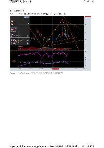 7776 - (株)セルシード チャート貼るならライン引け。 センスが分かる。 レンジ圏推移。