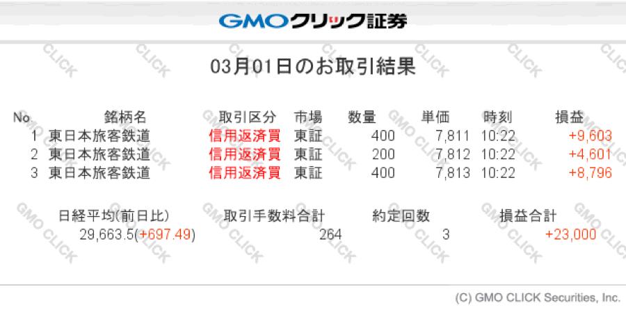 9020 - 東日本旅客鉄道(株) 今日の結果貼っとくよ 頑張ろうね!^_^