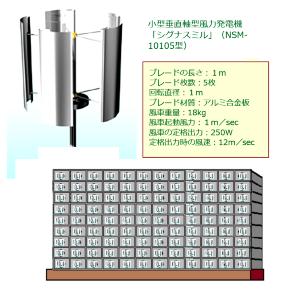 日本の風力発電 これは風力発電機の【決定版】でしょう?  小型垂直軸型風力発電機を、風通しの良いビルの各部屋に設置す