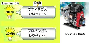 日本の風力発電 不思議な【ガス】を紹介します ⁉ 通常「水」を電気分解すれば、+極側に酸素が-極側に水素が発生します