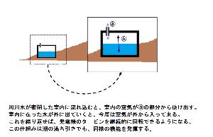 日本の風力発電 変わり種の【風力発電】について ⁉  日本の河川は海外のものと比べて流れが速い。 この特徴を利用すれ