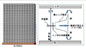 日本の風力発電 巨大風力発電から【小型高出力化】に転換 ⁉  風力発電には直径100mという【巨大羽】よりも、直径が