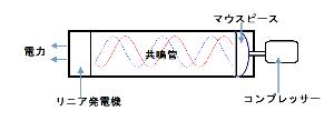 日本の風力発電 超音波を使って【発電】しましょう   皆さんはトランペットをご存知ですよね。 トランペットにはマウス