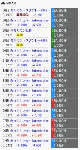 4599 - (株)ステムリム 4月23日のは機関売りでは無いと思いますよ。  Twitterで広まったので、デイで参入が広がったの