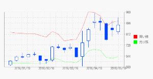 3744 - サイオス(株) 空売りは苦しいだろうな かなり踏み上げくらってる
