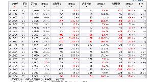 3744 - サイオス(株) まあ、前期4Q単独6億の赤字から一転黒転、中間で通期予想超過かもで600から1200円。下方来てない