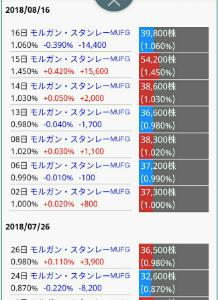 6069 - トレンダーズ(株) モルガン空売り情報