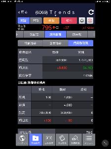 6069 - トレンダーズ(株) 1週間に1度更新された東証の貸借です‼️   先週は少し改善していました‼️