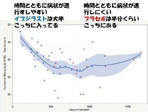 4875 - メディシノバ 松田さんの勘違いを実際のデータを使って説明してみた。 図のようにイブジラスト群は大半は時間とともに線