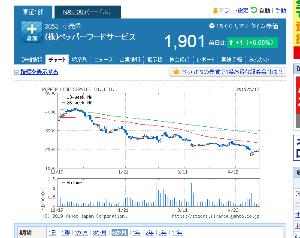 3053 - (株)ペッパーフードサービス 株価上昇していますか?