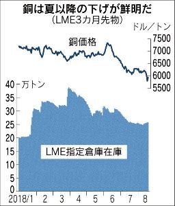 8001 - 伊藤忠商事(株) (再掲)中国景気の減速は、まず資源価格に影響を与えるようだ。 また、中国景気は世界経済へ与える影響が