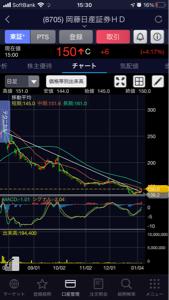 8705 - 岡藤日産証券ホールディングス(株) やっとこのライン抜けた笑 明日戻されなければいいねー。