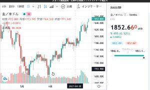8705 - 岡藤日産証券ホールディングス(株) 金先物が上げてますね! 昨年11月以来の高値とか。
