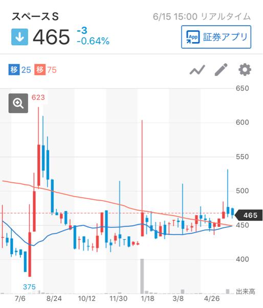 4838 - (株)スペースシャワーネットワーク 週足はゴールデンクロスを形成。  長期上昇トレンド。  1/29の株主総会で超絶IRは出るのか出ない