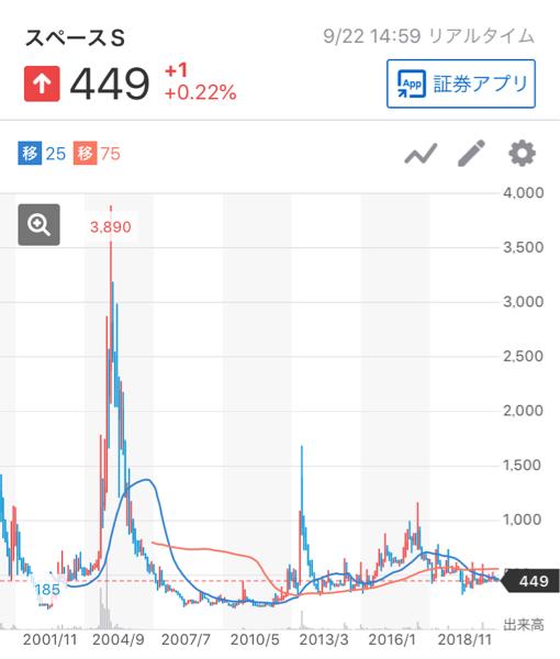 4838 - (株)スペースシャワーネットワーク ちょうど1年前に375円だった株価。上場来高値だとテンバガーとなる。  株はなぜ下げそして上げるのか