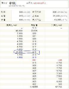 4228 - 積水化成品工業(株) 現在値が下がったら、売り板降りてきたべ。 今週もこのパターンなんだろうな。