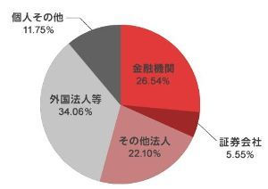 5019 - 出光興産(株) アラムコ・オーバーシーズ・カンパニー・ビー・ヴィの持ち株比率は 7.65%ですが、豊富な資金力に物を