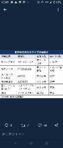 4901 - 富士フイルムホールディングス(株) 日経の記事より  3Pの富山化学が承認未定で、1Pの 塩野義が22年とか(笑) もはや笑いしか出てこ