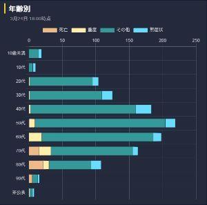 7803 - (株)ブシロード ちなみに東洋経済オンラインの年代別悪性度。