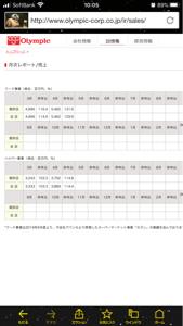 8289 - (株)Olympicグループ 更に好調の4月でした!