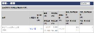 3918 - PCIホールディングス(株) pで87000円付いた 頑張れpよ おまえの株価の動きは分かっているよ