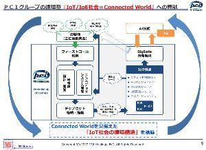 3918 - PCIホールディングス(株) [防衛でAI導入を拡大 サイバー攻撃判定、装備品補修で] (2019/6/17 日経新聞電子版)
