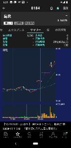■■破産寸前の超・貧乏個人投資家の株式投資■■ あぁ。 島忠な。 昨日、このチャートを眺めて 何だか、とても悲壮感の気持ちになった。 上値(最高値)