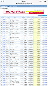 3936 - (株)グローバルウェイ 一応ワースト3位だけど、2位とはまだ3億くらいの差がある!(白目)