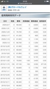 3936 - (株)グローバルウェイ そしてあの時に信用買いしてた方々は虚しくも株価が戻ることなく散っていきましたね。 地合いもそうですが