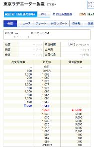 7235 - 東京ラヂエーター製造(株) 買い板がすごい。