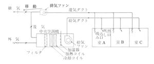 3323 - レカム(株) 還気ダクトに取り付けるインダクトタイプは凄い需要ありそう。 また中央空調機内フィルターの性能が落ちる